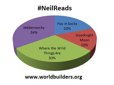 #NeilReads 11-19