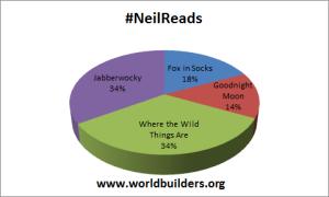#NeilReads 11.30