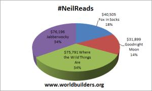 #NeilReads 11.30.2