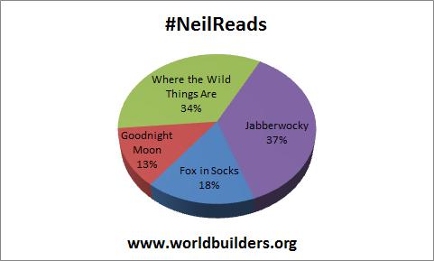 #NeilReads 12.2
