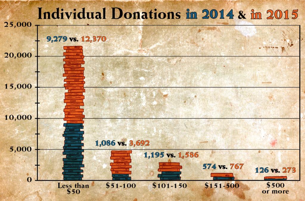 Individual-Donors_Final