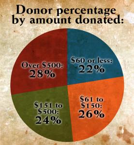 PieChart_DonorPercentage