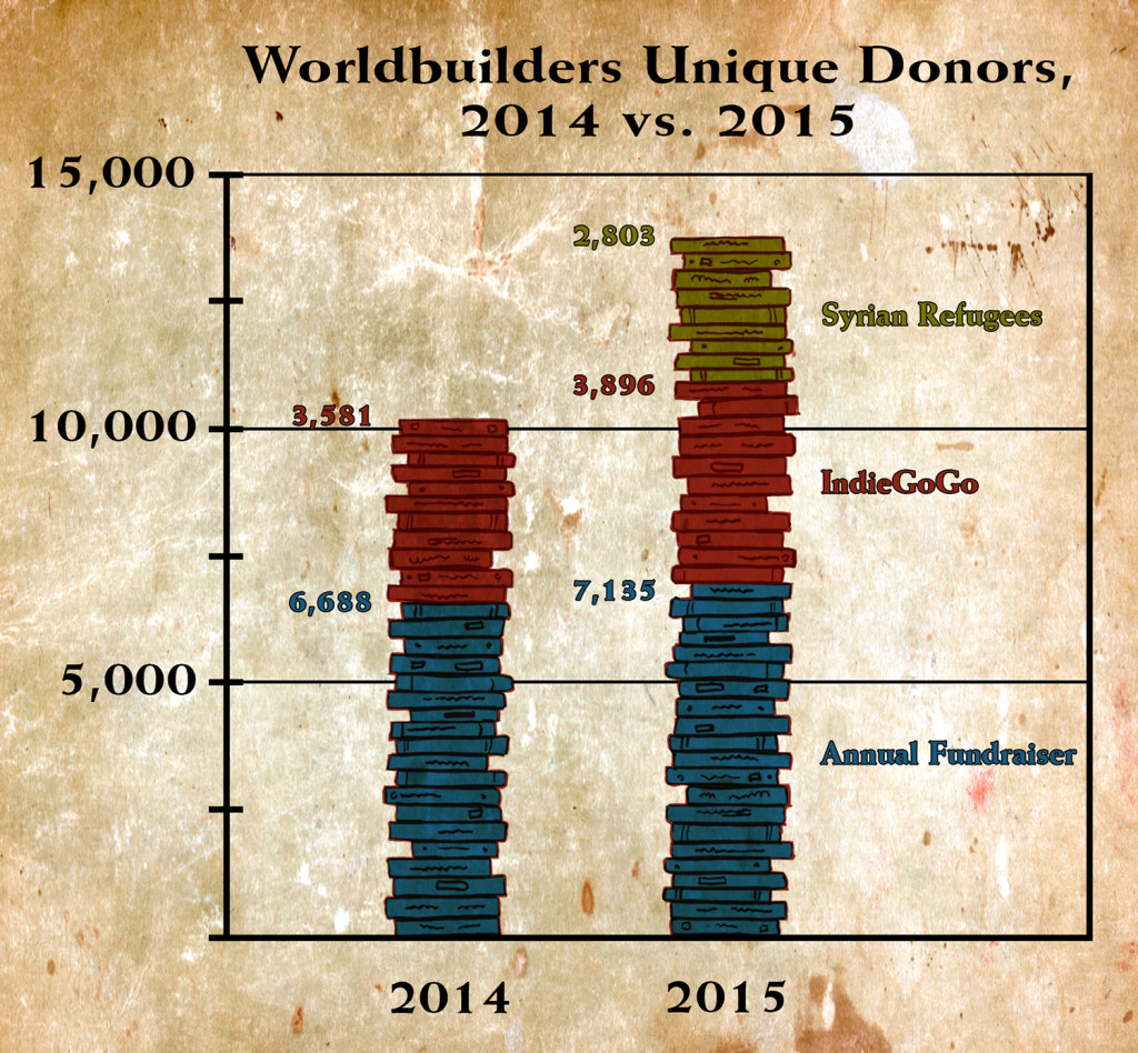 Unique Donors_Final