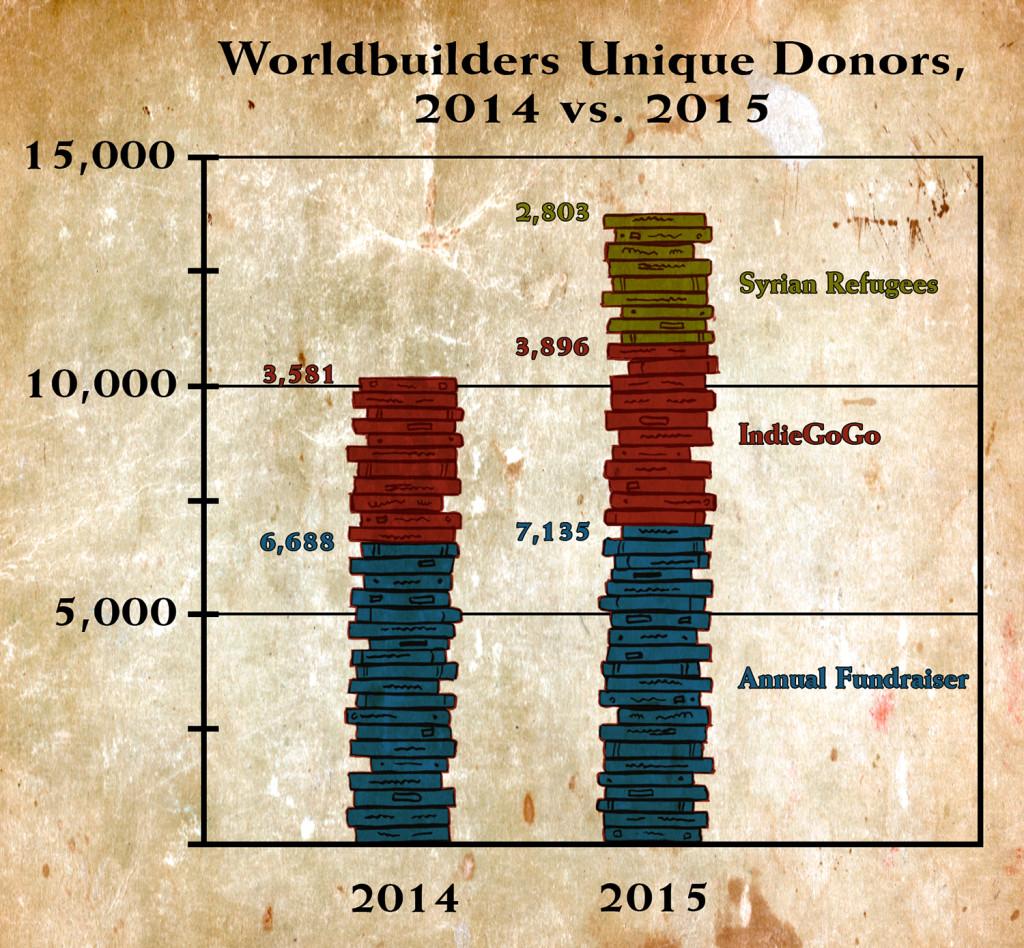Unique Donors_Final