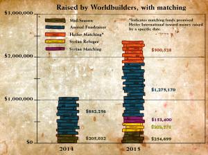 WorldbuildersPlusMatching
