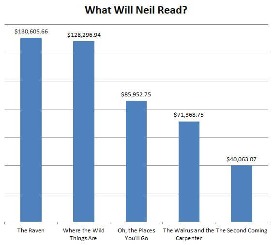 what-will-neil-read-final